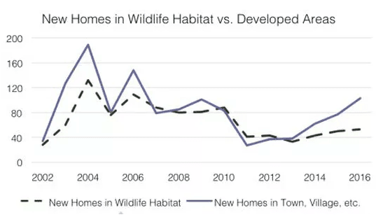 New Homes in Wildlife Habitat vs. Developed Areas Chart