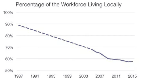 Percentage of the Workforce Living Locally Chart